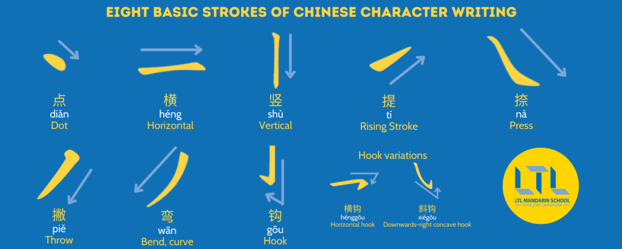 Chinese-Stroke-Order