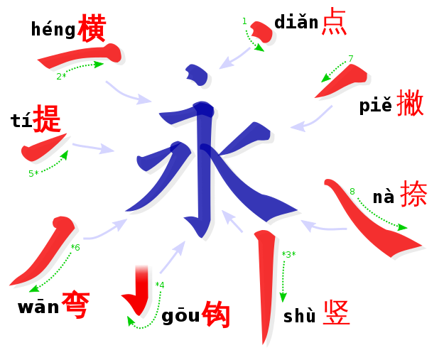 Chinese Calligraphy - Knowing these eight strokes should allow you to write any character!
