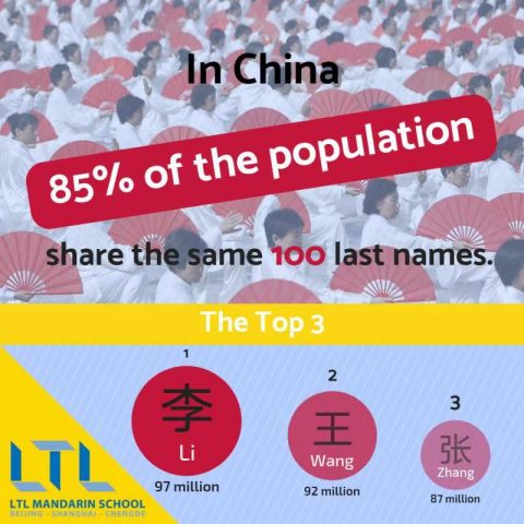 The Most Common Chinese Names