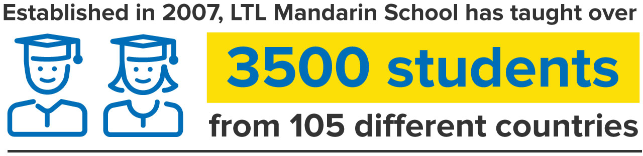 Illustration LTL Mandarin School taught over 3500 students from over 105 countries since 2007